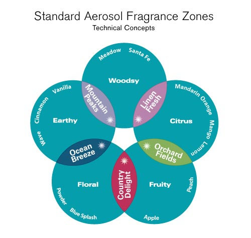 Technical Concepts AutoFresh® Aerosol Fragrance Zone Chart & Intensity Range