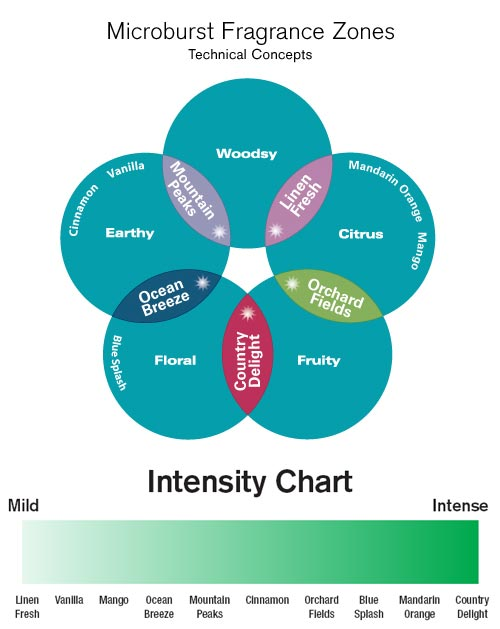 Technical Concepts Microburst® Fragrance Zone Chart & Intensity Range